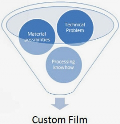 custom-film-development
